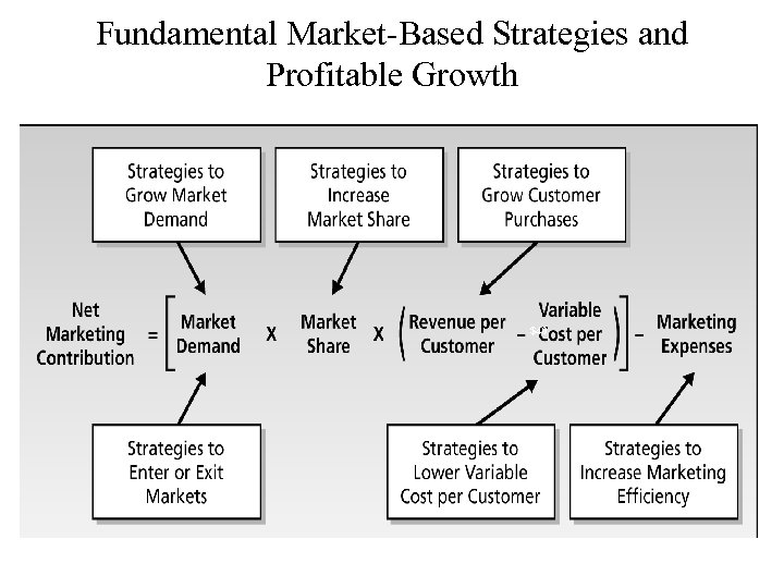 Fundamental Market-Based Strategies and Profitable Growth $40