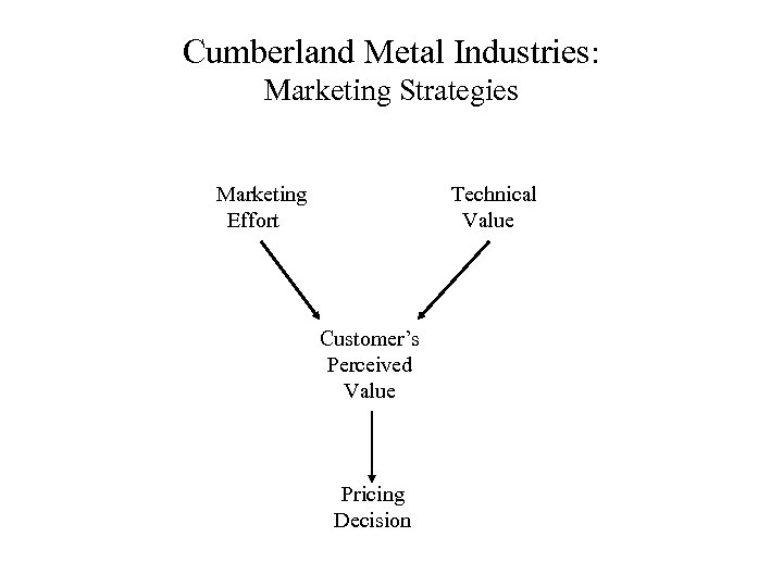 Cumberland Metal Industries: Marketing Strategies Marketing Effort Technical Value Customer's Perceived Value Pricing Decision