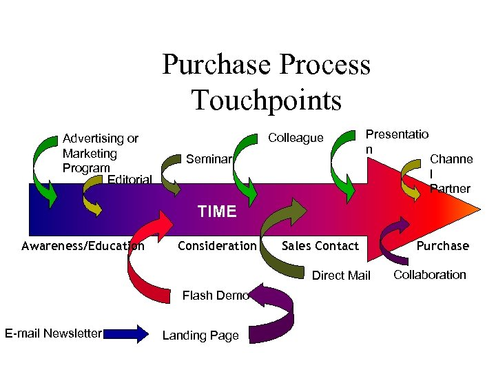 Purchase Process Touchpoints Advertising or Marketing Program Editorial Colleague Seminar Presentatio n Channe l