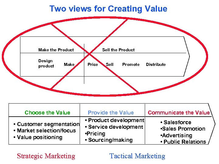 Two views for Creating Value Make the Product Design product Make Sell the Product