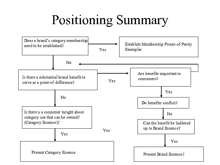 Positioning Summary Does a brand's category membership need to be established? Establish Membership Points-of-Parity