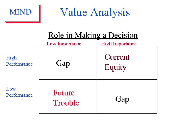 MIND Value Analysis Role in Making a Decision Low Importance High Performance Low Performance