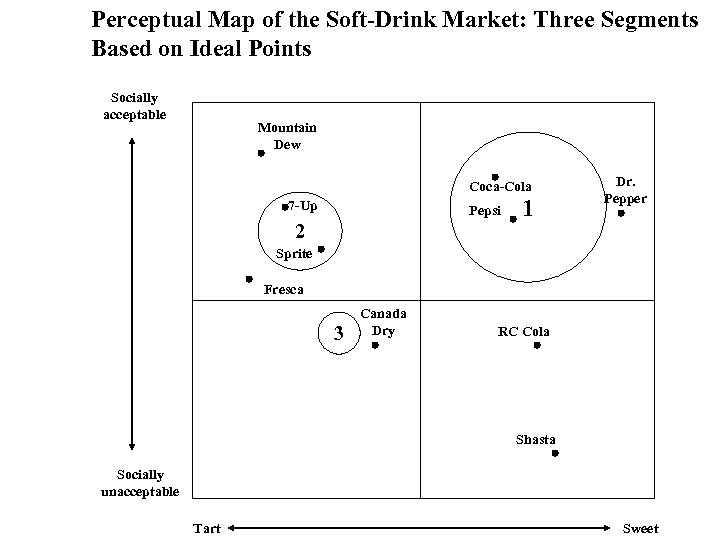 Perceptual Map of the Soft-Drink Market: Three Segments Based on Ideal Points Socially acceptable