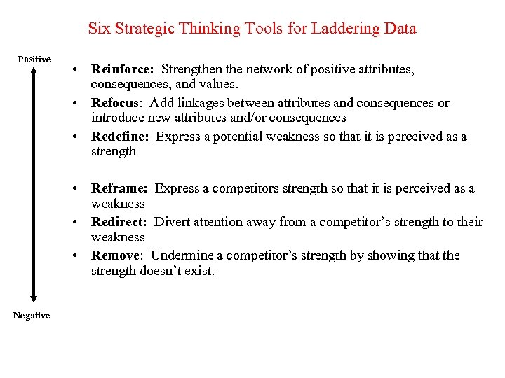 Six Strategic Thinking Tools for Laddering Data Positive • Reinforce: Strengthen the network of