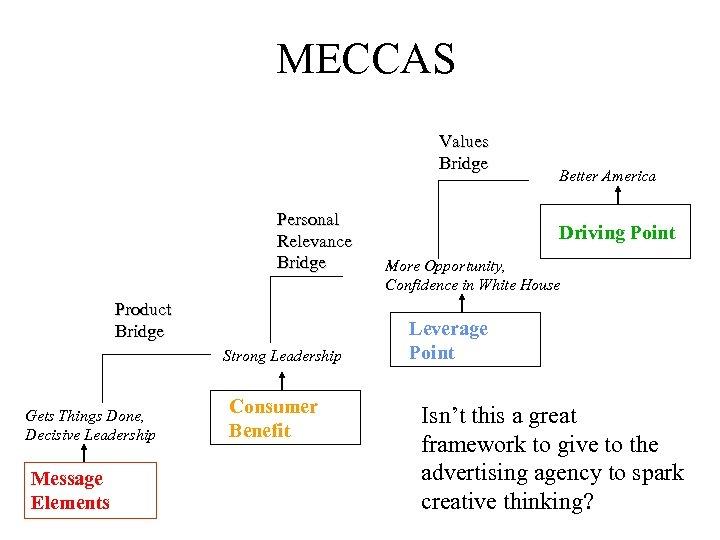 MECCAS Values Bridge Personal Relevance Bridge Product Bridge Strong Leadership Gets Things Done, Decisive