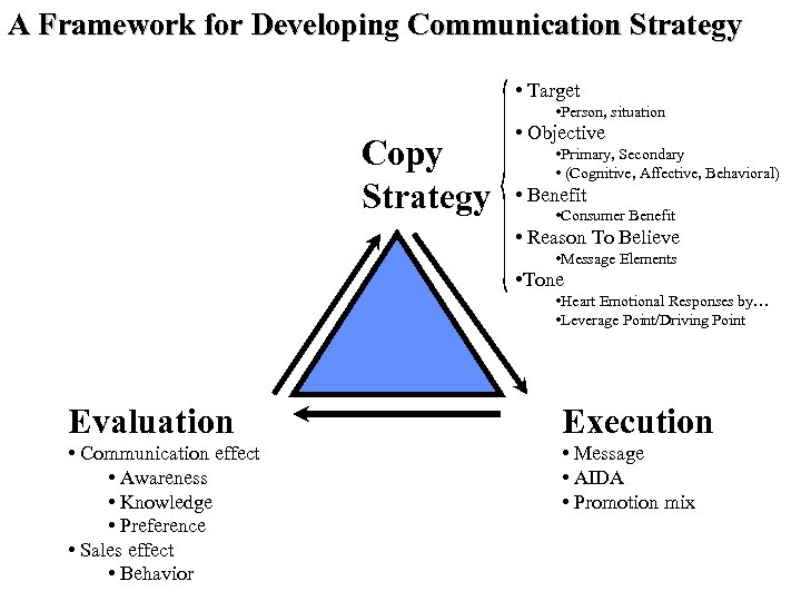 A Framework for Developing Communication Strategy • Target • Person, situation Copy Strategy •