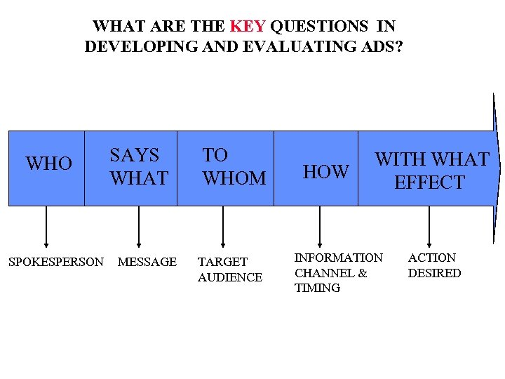 WHAT ARE THE KEY QUESTIONS IN DEVELOPING AND EVALUATING ADS? WHO SPOKESPERSON SAYS WHAT