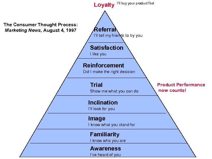 Loyalty The Consumer Thought Process: Marketing News, August 4, 1997 I'll buy your product