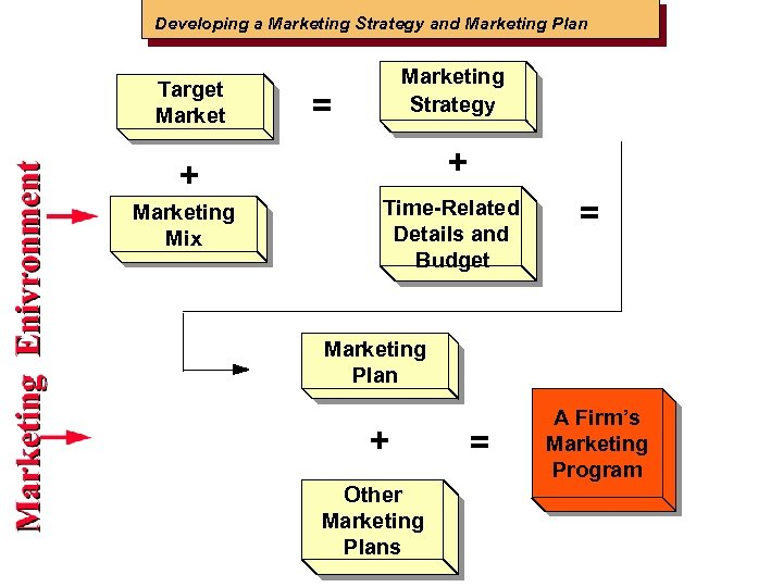 Developing a Marketing Strategy and Marketing Plan Target Marketing Strategy = + + Marketing