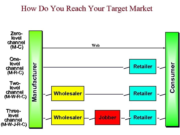 How Do You Reach Your Target Market Zerolevel channel (M-C) Twolevel channel (M-W-R-C) Threelevel