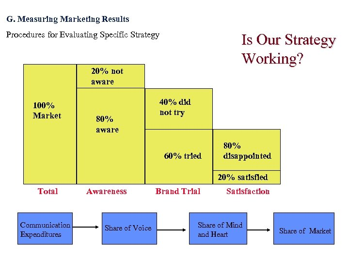 G. Measuring Marketing Results Procedures for Evaluating Specific Strategy Is Our Strategy Working? 20%