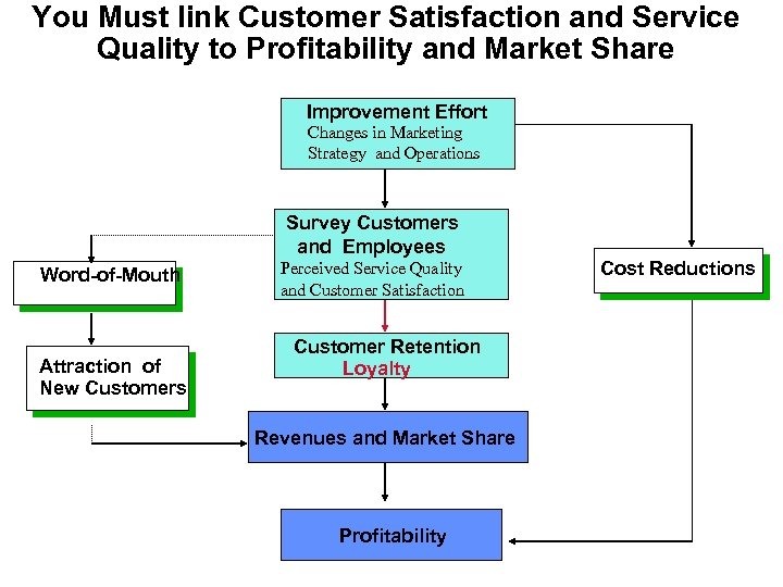 You Must link Customer Satisfaction and Service Quality to Profitability and Market Share Improvement
