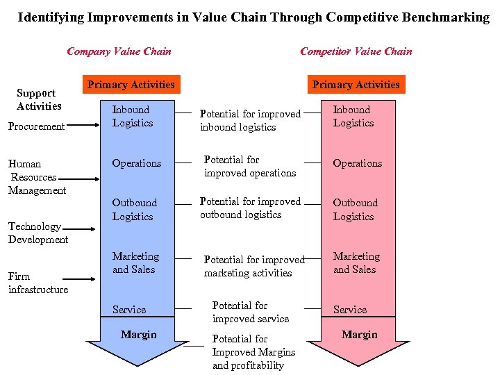 Identifying Improvements in Value Chain Through Competitive Benchmarking Company Value Chain Support Activities Procurement