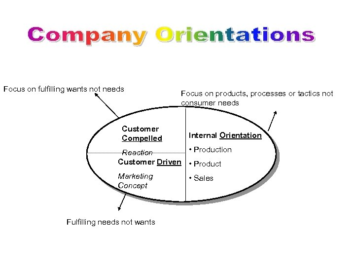 Focus on fulfilling wants not needs Customer Compelled Focus on products, processes or tactics