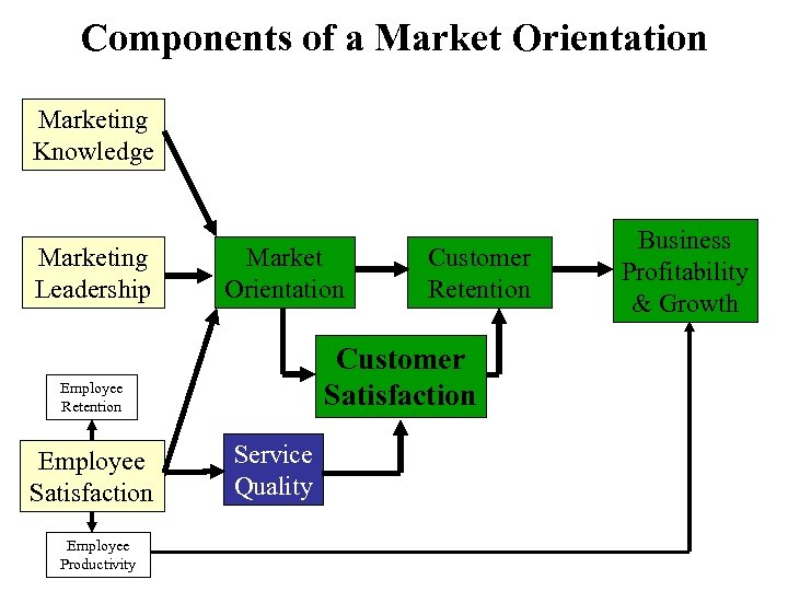 Components of a Market Orientation Marketing Knowledge Marketing Leadership Market Orientation Customer Satisfaction Employee
