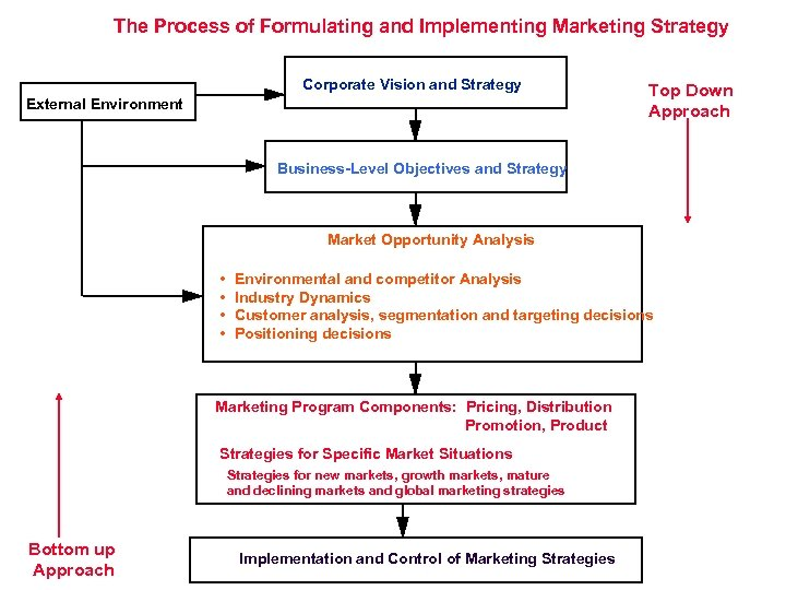 The Process of Formulating and Implementing Marketing Strategy Corporate Vision and Strategy External Environment