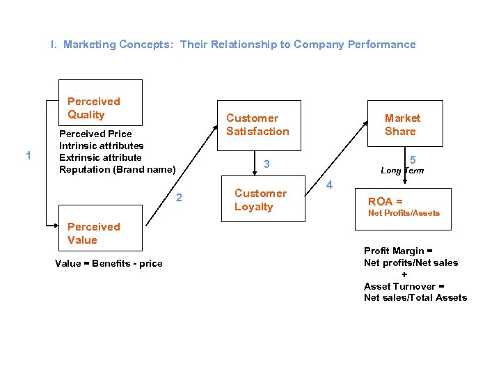 I. Marketing Concepts: Their Relationship to Company Performance Perceived Quality 1 Customer Satisfaction Perceived