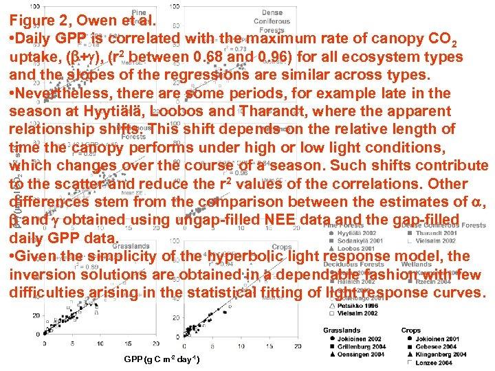 b+g (mmol CO 2 m-2 s-1) Figure 2, Owen et al. • Daily GPP