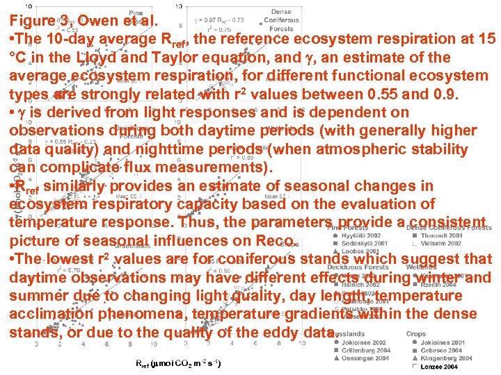 g (mmol CO 2 m-2 s-1) Figure 3, Owen et al. • The 10