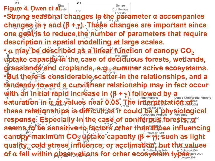Figure 4, Owen et al. a (mmol CO 2)/(mmol photon) • Strong seasonal changes