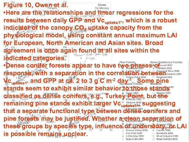 Vcuptake 1* (mmol CO 2 m-2 leaf area s-1) Figure 10, Owen et al.