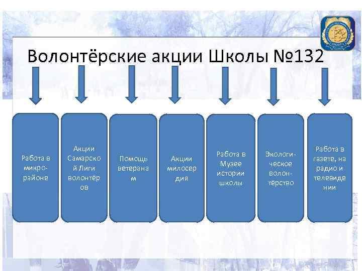 Волонтёрские акции Школы № 132 Работа в микрорайоне Акции Самарско й Лиги волонтёр ов