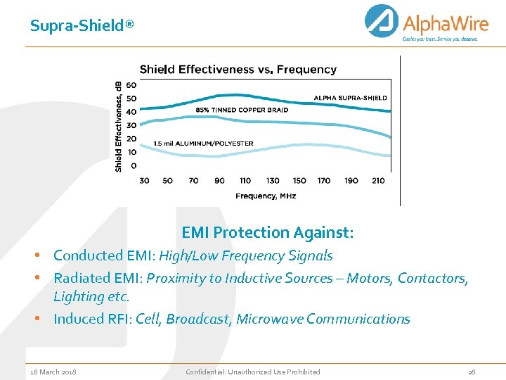 Supra-Shield® EMI Protection Against: • Conducted EMI: High/Low Frequency Signals • Radiated EMI: Proximity
