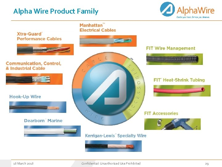 Alpha Wire Product Family 18 March 2018 Confidential: Unauthorized Use Prohibited 29