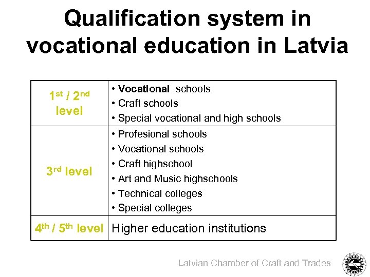 Qualification system in vocational education in Latvia 1 st 2 nd / level 3