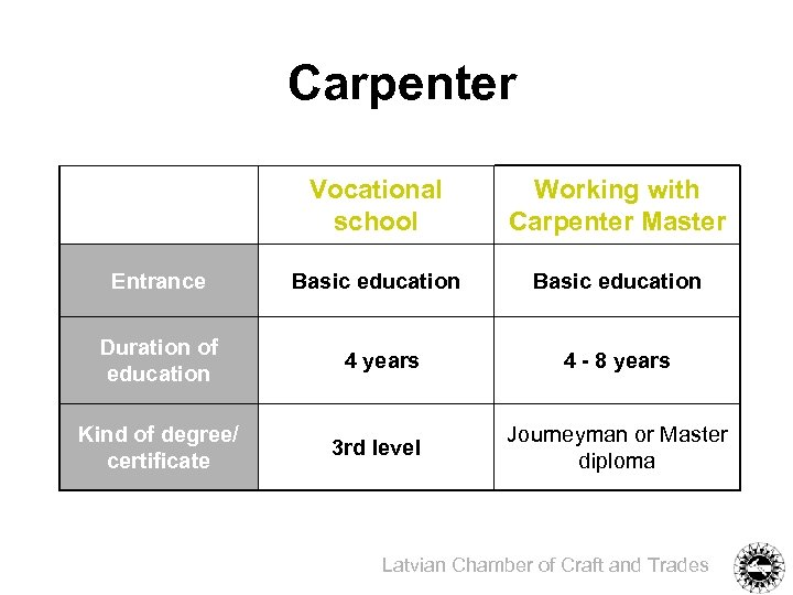 Carpenter Vocational school Working with Carpenter Master Entrance Basic education Duration of education 4