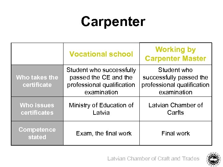 Carpenter Vocational school Who takes the certificate Working by Carpenter Master Student who successfully