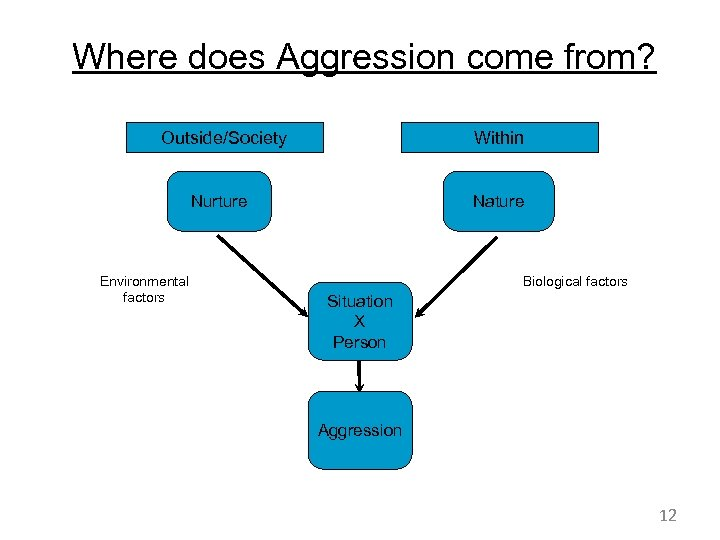 Where does Aggression come from? Outside/Society Within Nurture Environmental factors Nature Biological factors Situation