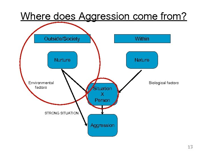 Where does Aggression come from? Outside/Society Within Nurture Nature Environmental factors Biological factors Situation