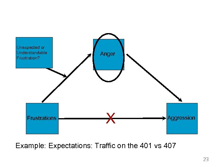 Unexpected or Understandable Frustration? Frustrations Anger X Aggression Example: Expectations: Traffic on the 401