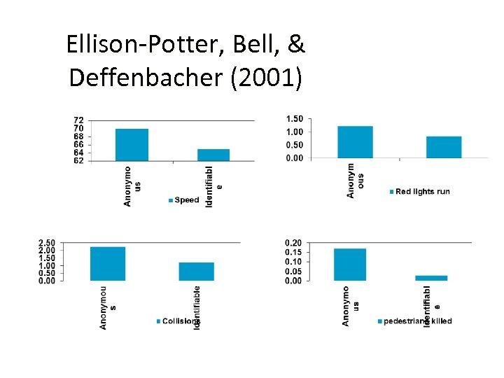 Ellison-Potter, Bell, & Deffenbacher (2001)