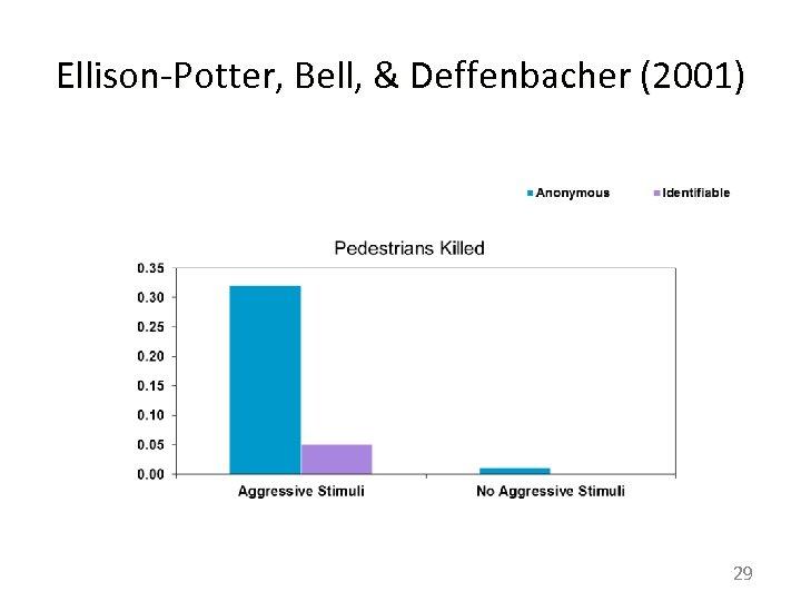 Ellison-Potter, Bell, & Deffenbacher (2001) 29