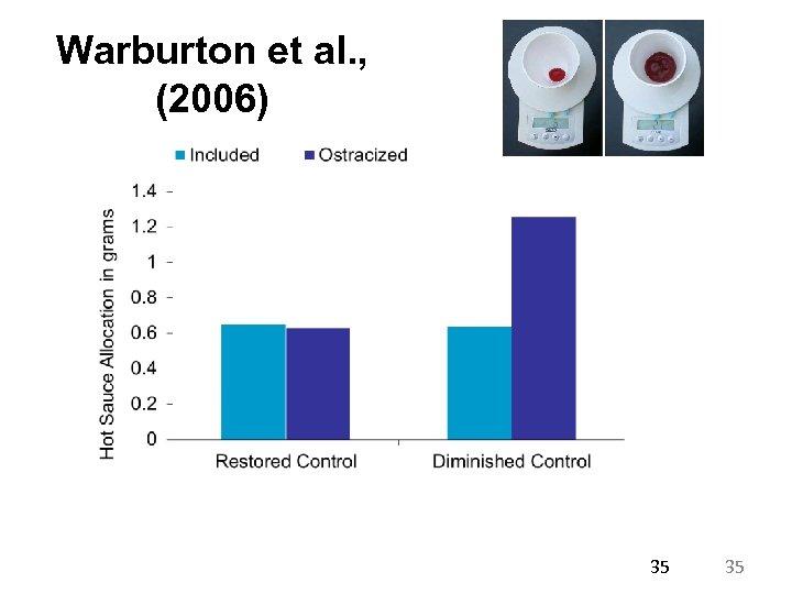 Warburton et al. , (2006) 35 35