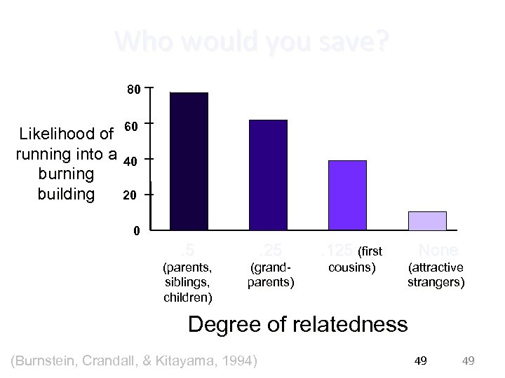 Who would you save? 80 Likelihood of 60 running into a 40 burning building