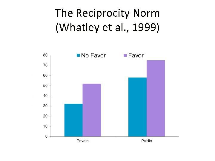 The Reciprocity Norm (Whatley et al. , 1999)