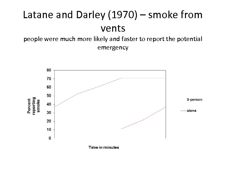 Latane and Darley (1970) – smoke from vents people were much more likely and