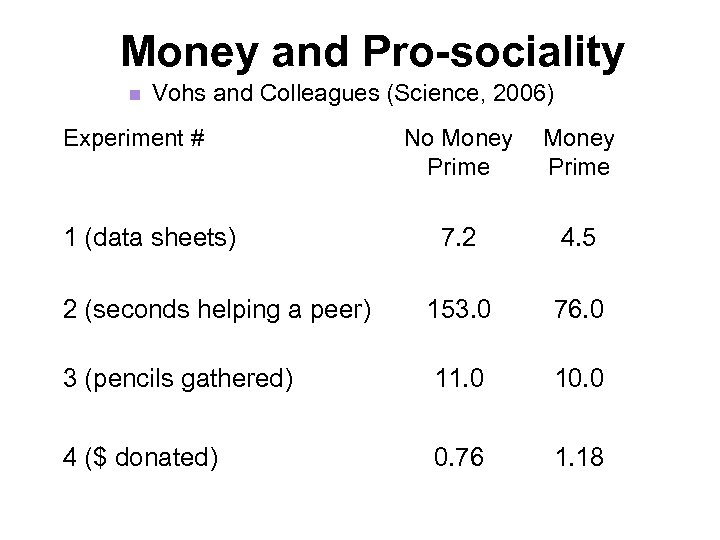 Money and Pro-sociality n Vohs and Colleagues (Science, 2006) Experiment # No Money Prime