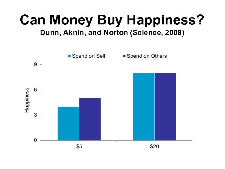 Can Money Buy Happiness? Dunn, Aknin, and Norton (Science, 2008)