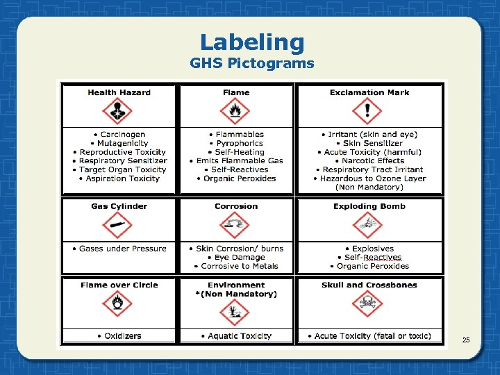 Labeling GHS Pictograms 25