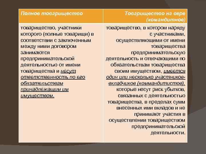 Полное товарищество, участники которого (полные товарищи) в соответствии с заключенным между ними договором занимаются