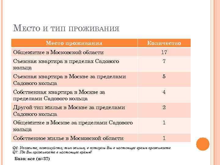 МЕСТО И ТИП ПРОЖИВАНИЯ Место проживания Количество Общежитие в Московской области 17 Съемная квартира