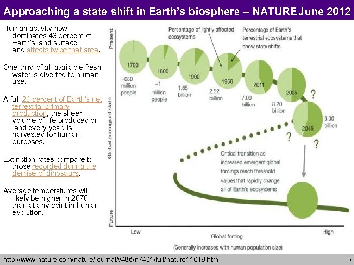 Approaching a state shift in Earth's biosphere – NATURE June 2012 Human activity now