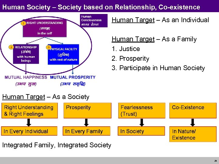 Human Society – Society based on Relationship, Co-existence Human Target – As an Individual