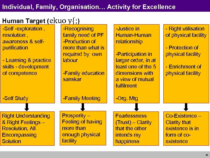 Individual, Family, Organisation… Activity for Excellence Human Target (ekuo y{; ) -Self -exploration ,