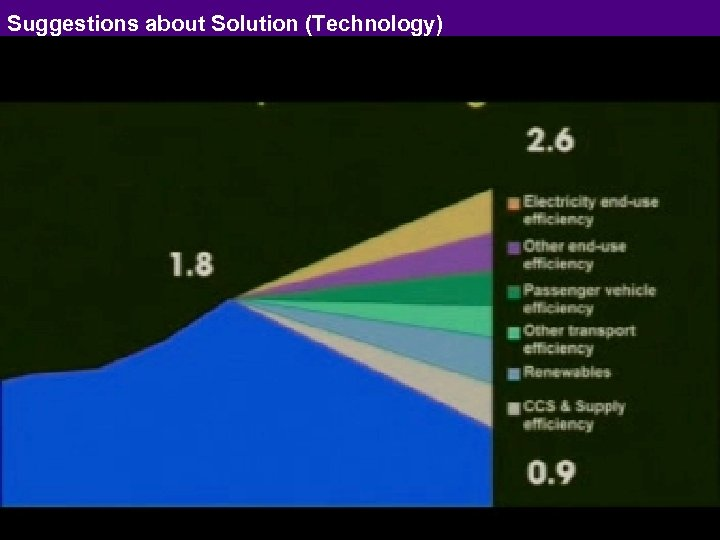 Suggestions about Solution (Technology) 5