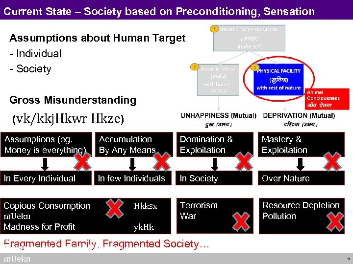 Current State – Society based on Preconditioning, Sensation Assumptions about Human Target - Individual